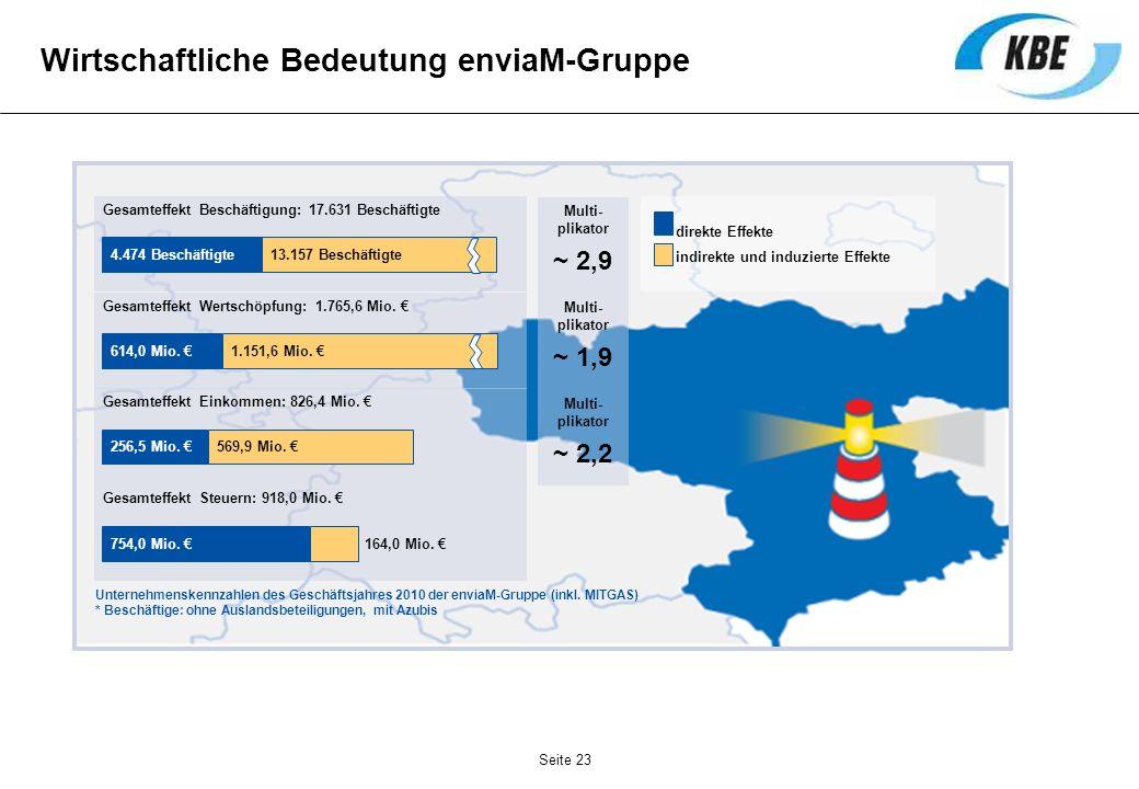 Wirtschaftliche Bedeutung enviaM-Gruppe Gesamteffekt Beschäftigung: 17.631 Beschäftigte Multi- plikator ~ 2,9 4.474 Beschäftigte13.157 Beschäftigte Ge