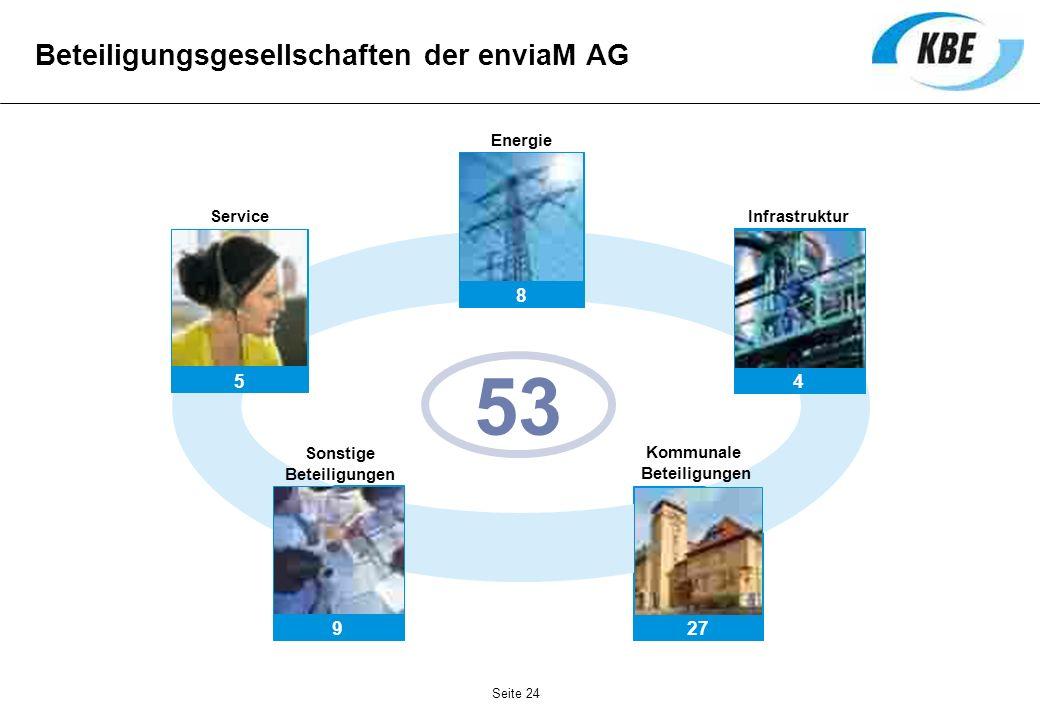 9 27 53 Beteiligungsgesellschaften der enviaM AG 8 Energie 5 Service 4 Infrastruktur Sonstige Beteiligungen Kommunale Beteiligungen Seite 24