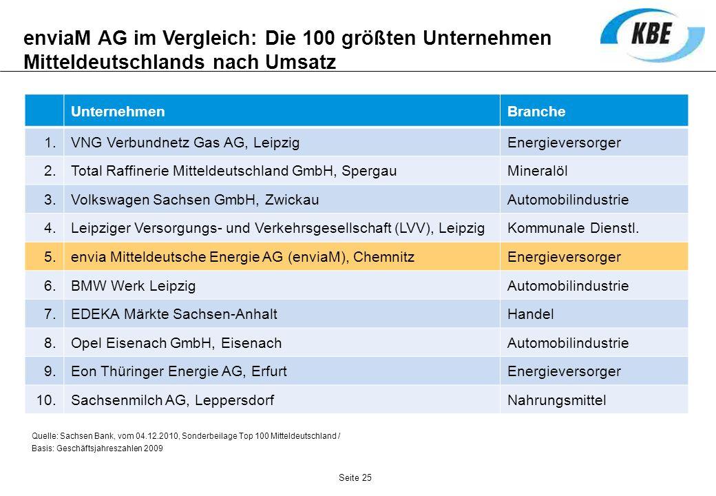 enviaM AG im Vergleich: Die 100 größten Unternehmen Mitteldeutschlands nach Umsatz UnternehmenBranche 1.VNG Verbundnetz Gas AG, LeipzigEnergieversorge