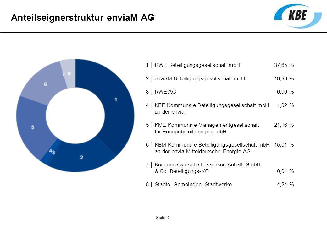 1 | RWE Beteiligungsgesellschaft mbH37,65 % 2 | enviaM Beteiligungsgesellschaft mbH19,99 % 3 | RWE AG0,90 % 4 | KBE Kommunale Beteiligungsgesellschaft