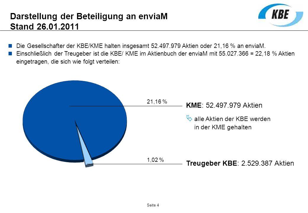 Seite 4 Darstellung der Beteiligung an enviaM Stand 26.01.2011 KME: 52.497.979 Aktien alle Aktien der KBE werden in der KME gehalten Treugeber KBE: 2.