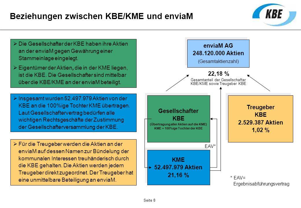 Seite 8 Beziehungen zwischen KBE/KME und enviaM enviaM AG 248.120.000 Aktien (Gesamtaktienzahl) enviaM AG 248.120.000 Aktien (Gesamtaktienzahl) Treuge