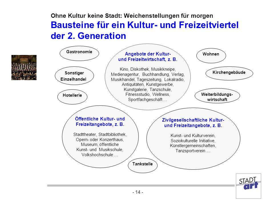 - 14 - Ohne Kultur keine Stadt: Weichenstellungen für morgen Bausteine für ein Kultur- und Freizeitviertel der 2. Generation Öffentliche Kultur- und F