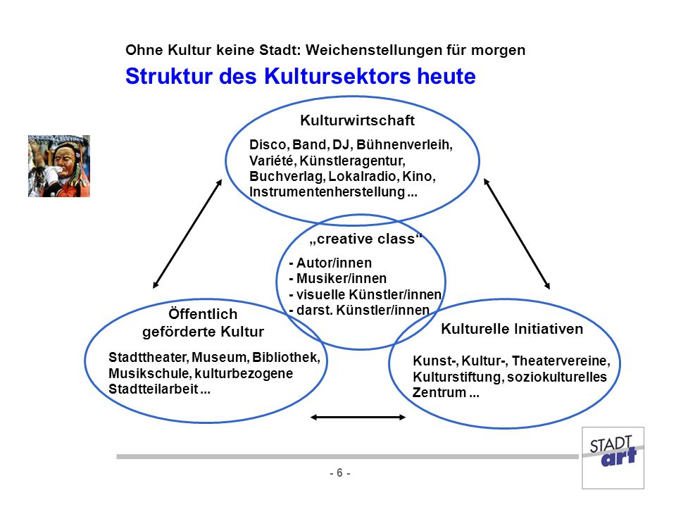 - 6 - Öffentlich geförderte Kultur Kulturelle Initiativen Kulturwirtschaft creative class - Autor/innen - Musiker/innen - visuelle Künstler/innen - da
