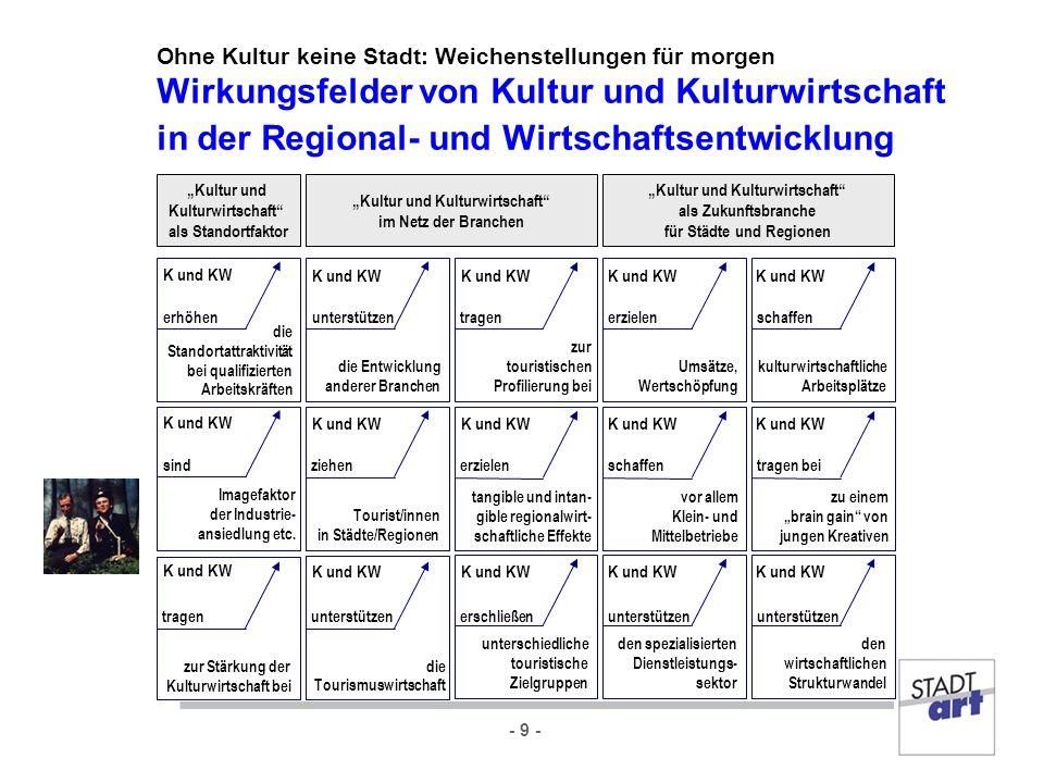 - 9 - Ohne Kultur keine Stadt: Weichenstellungen für morgen Wirkungsfelder von Kultur und Kulturwirtschaft in der Regional- und Wirtschaftsentwicklung