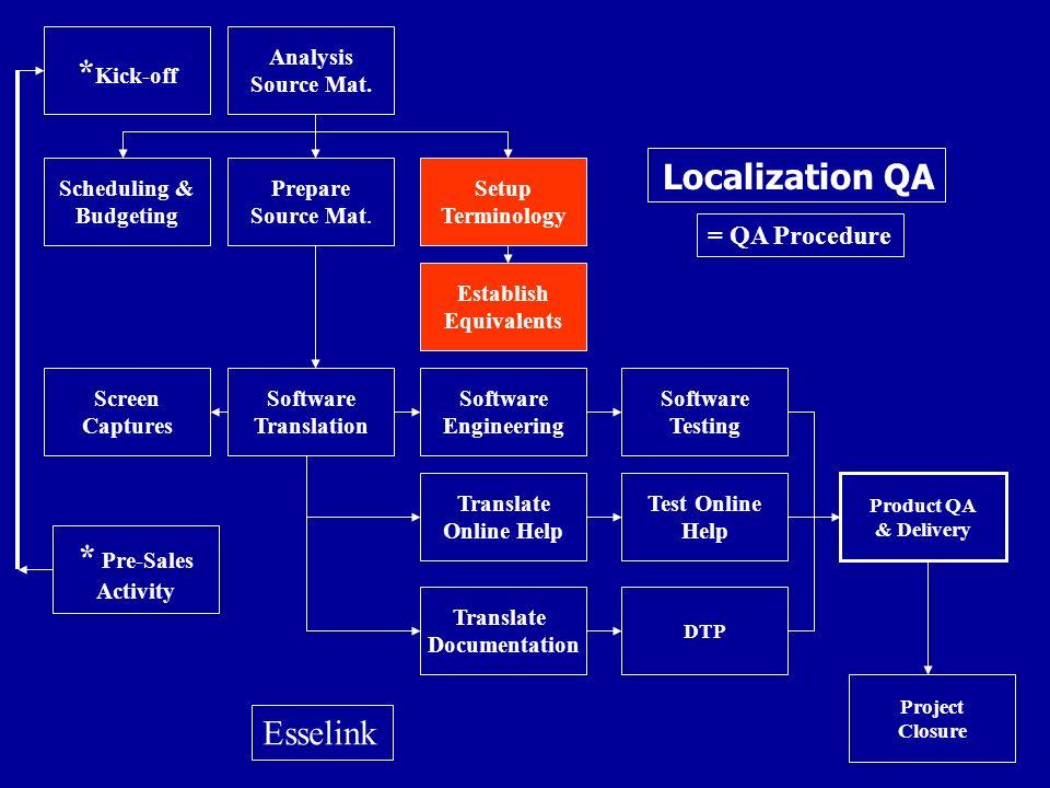 * Kick-off Establish Equivalents Screen Captures Software Translation Software Engineering Software Testing Translate Online Help Test Online Help Pro