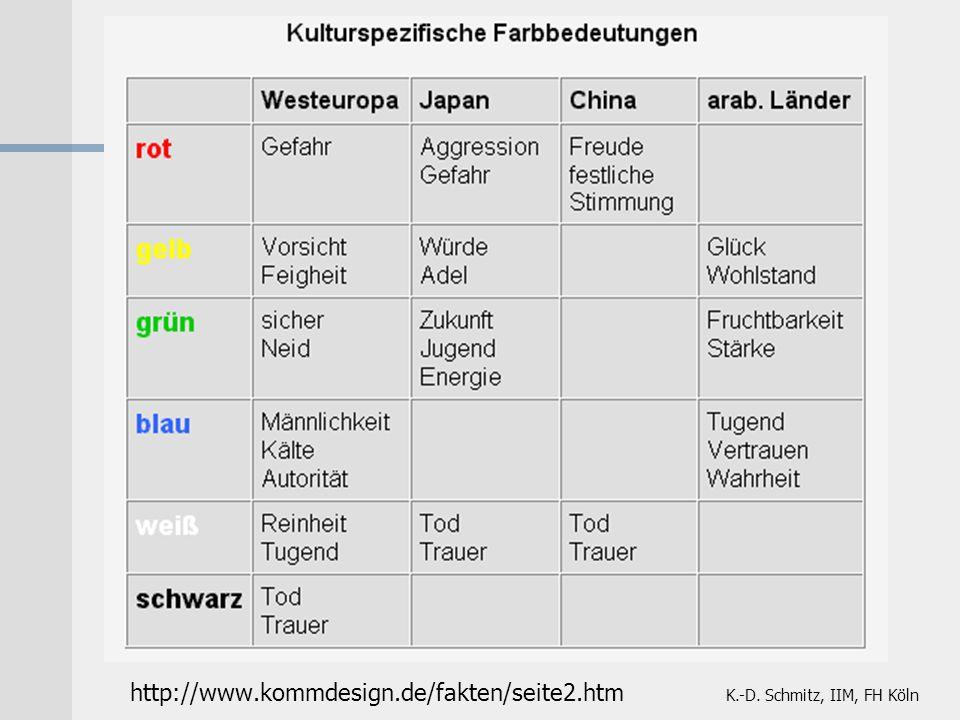 K.-D. Schmitz, IIM, FH Köln http://www.kommdesign.de/fakten/seite2.htm