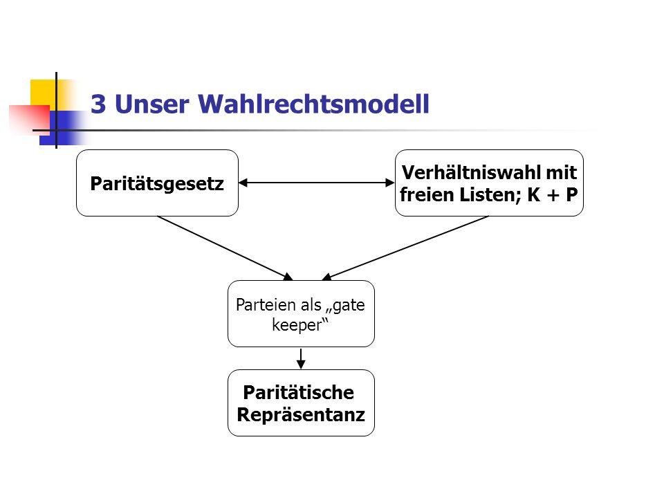 3 Unser Wahlrechtsmodell Paritätsgesetz Verhältniswahl mit freien Listen; K + P Parteien als gate keeper Paritätische Repräsentanz