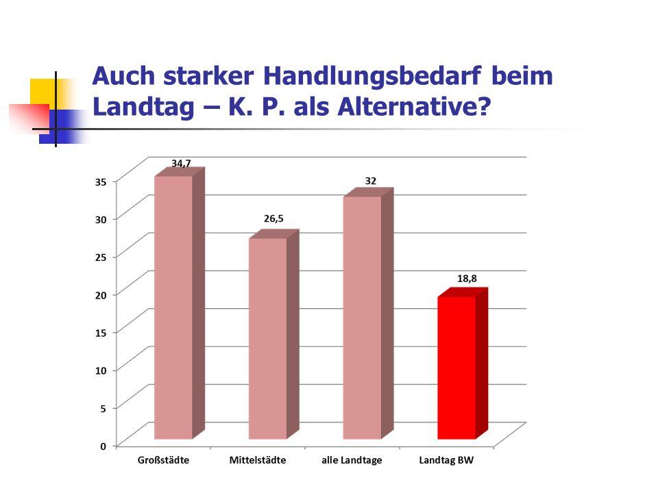Auch starker Handlungsbedarf beim Landtag – K. P. als Alternative?