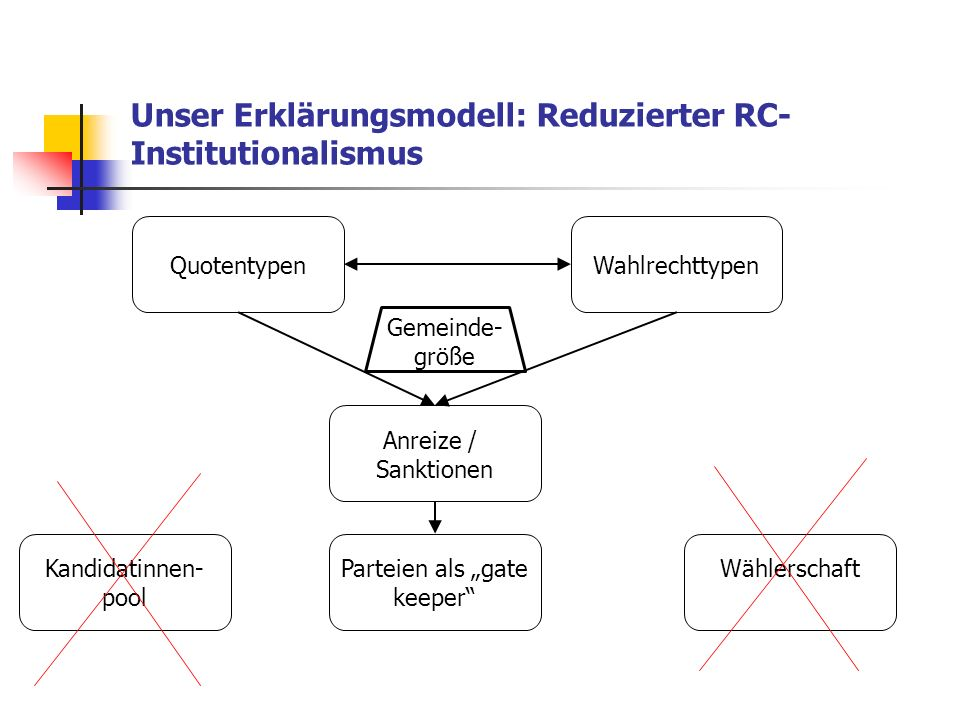 Unser Erklärungsmodell: Reduzierter RC- Institutionalismus Anreize / Sanktionen Quotentypen Kandidatinnen- pool Wahlrechttypen Parteien als gate keepe