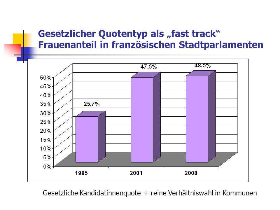 Parteiquotentyp als inkrementeller Track und Stagnation Frauenanteil in westdeutschen Großstädten Freiwillige Parteiquoten: Ähnliche Wirkung, wie in Frankreich, wäre erzielbar, wenn die 50%-Quote der Grünen bzw.