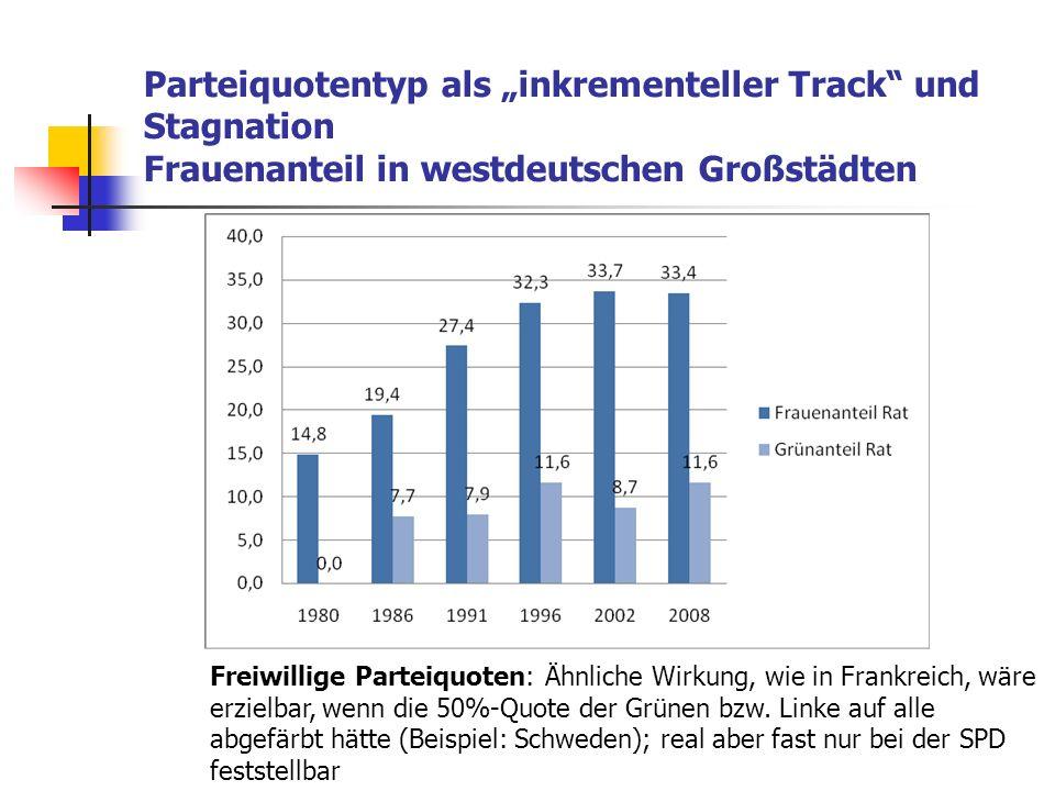 Parteiquotentyp als inkrementeller Track und Stagnation Frauenanteil in westdeutschen Großstädten Freiwillige Parteiquoten: Ähnliche Wirkung, wie in F