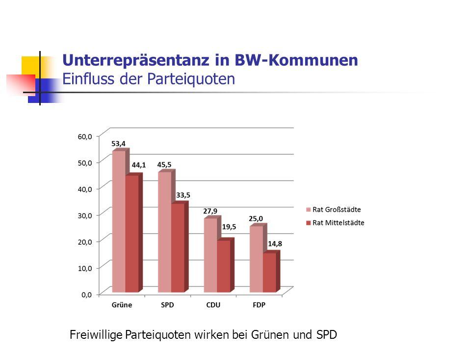 Freiwillige Parteiquoten wirken bei Grünen und SPD Unterrepräsentanz in BW-Kommunen Einfluss der Parteiquoten