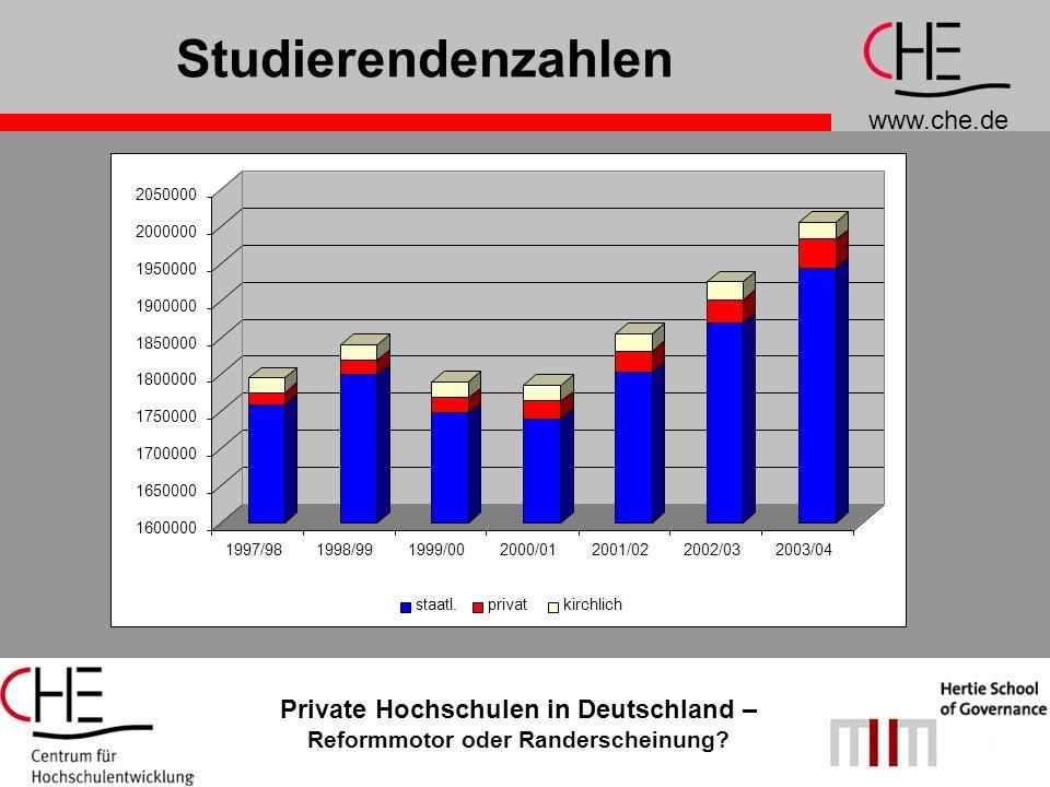 www.che.de Private Hochschulen in Deutschland – Reformmotor oder Randerscheinung? 2 Studierendenzahlen