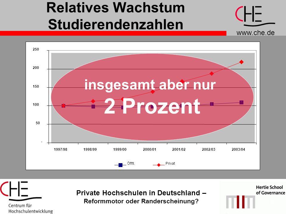 www.che.de Private Hochschulen in Deutschland – Reformmotor oder Randerscheinung? 3 Relatives Wachstum Studierendenzahlen insgesamt aber nur 2 Prozent