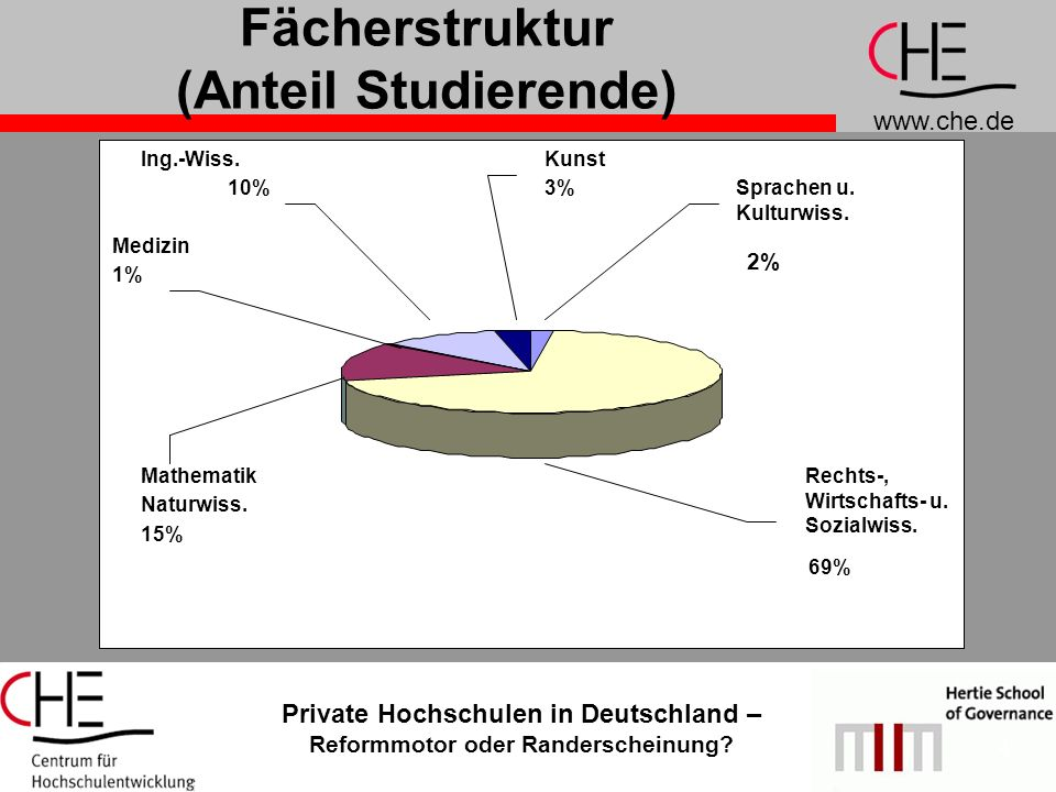 www.che.de Private Hochschulen in Deutschland – Reformmotor oder Randerscheinung? 4 Fächerstruktur (Anteil Studierende) Rechts-, Wirtschafts- u. Sozia