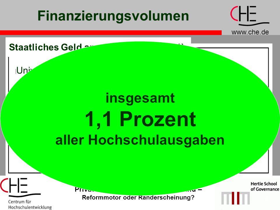 www.che.de Private Hochschulen in Deutschland – Reformmotor oder Randerscheinung? 5 Finanzierungsvolumen Universitäten Theologie Musik + Kunst Fachhoc