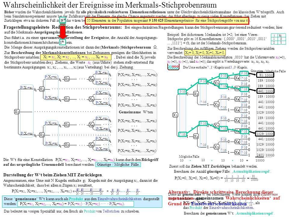 Alternativ: Direkte schrittweise Berechnung dieser sogenannten gemeinsamen Wahrscheinlichkeiten auf Grund der Einzelwahrscheinlichkeiten Wahrscheinlichkeit der Ereignisse im Merkmals-Stichprobenraum Das führt i.a.