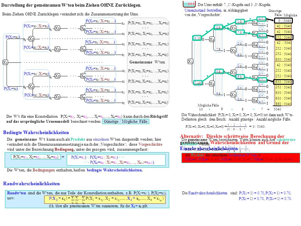 Alternativ: Direkte schrittweise Berechnung der gemeinsamen Wahrscheinlichkeiten auf Grund der Einzelwahrscheinlichkeiten x1x1 xIxI x1x1 x1x1 x1x1 xIxI xIxI xIxI Darstellung der gemeinsamen Wten beim Ziehen OHNE Zurücklegen.