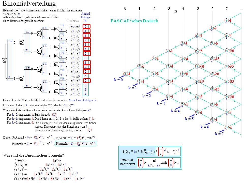 01 2 n 34 5 67... Binomialverteilung Beispiel: n=4; die Wahrscheinlichkeit eines Erfolgs im einzelnen Versuch sei. Gesucht ist die Wahrscheinlichkeit