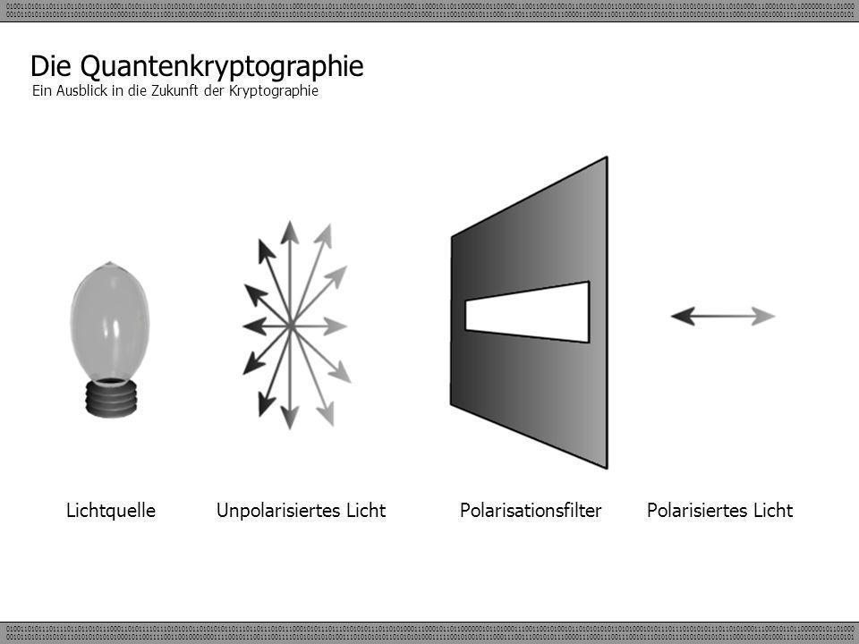 Die Quantenkryptographie Ein Ausblick in die Zukunft der Kryptographie LichtquelleUnpolarisiertes LichtPolarisationsfilterPolarisiertes Licht