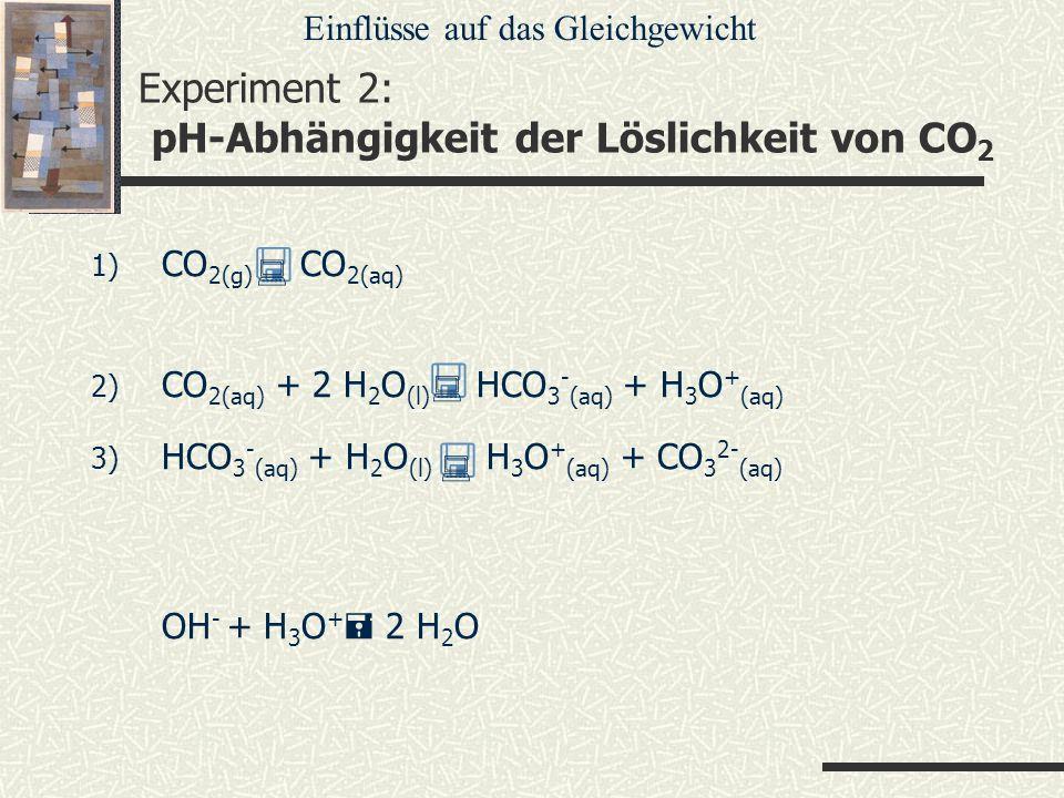 Experiment 2: pH-Abhängigkeit der Löslichkeit von CO 2 1) CO 2(g) CO 2(aq) 2) CO 2(aq) + 2 H 2 O (l) HCO 3 - (aq) + H 3 O + (aq) 3) HCO 3 - (aq) + H 2