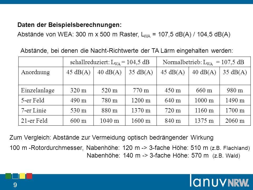 9 Daten der Beispielsberechnungen: Abstände von WEA: 300 m x 500 m Raster, L WA = 107,5 dB(A) / 104,5 dB(A) schallreduziert: L WA = 104,5 dBNormalbetrieb: L WA = 107,5 dB Anordnung45 dB(A)40 dB(A)35 dB(A)45 dB(A)40 dB(A)35 dB(A) Einzelanlage320 m520 m770 m450 m660 m980 m 5-er Feld490 m780 m1200 m640 m1000 m1490 m 7-er Linie530 m880 m1370 m720 m1160 m1700 m 21-er Feld600 m1040 m1600 m840 m1375 m2060 m Abstände, bei denen die Nacht-Richtwerte der TA Lärm eingehalten werden: Zum Vergleich: Abstände zur Vermeidung optisch bedrängender Wirkung 100 m -Rotordurchmesser, Nabenhöhe: 120 m -> 3-fache Höhe: 510 m (z.B.