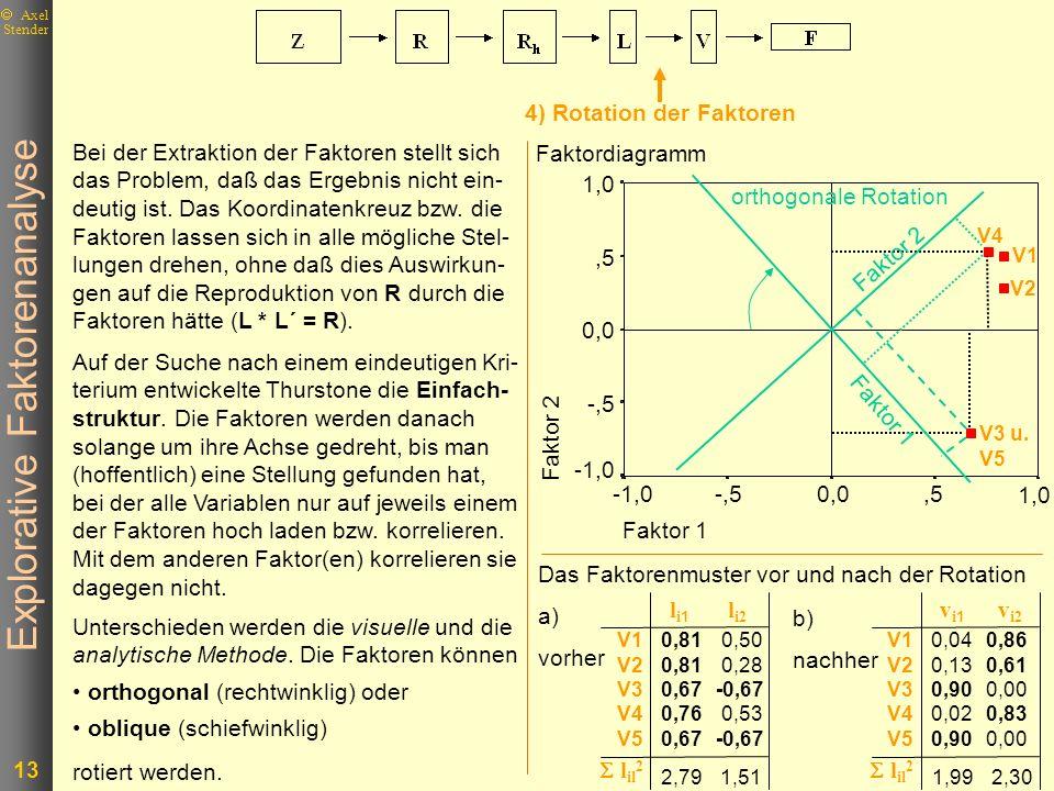 Explorative Faktorenanalyse 13 Axel Stender Faktordiagramm Faktor 1 1,0,50,0-,5-1,0 Faktor 2 1,0,5 0,0 -,5 -1,0 V1 V2 V4 V3 u. V5 V1 V2 V3 V4 V5 l il