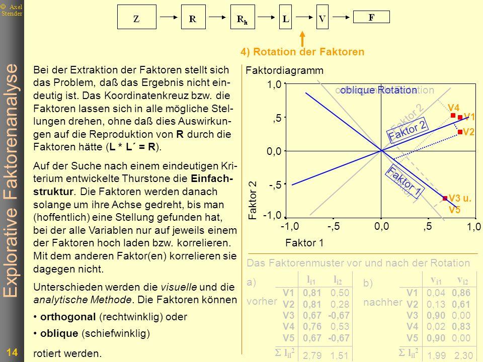 Explorative Faktorenanalyse 14 Axel Stender 4) Rotation der Faktoren Bei der Extraktion der Faktoren stellt sich das Problem, daß das Ergebnis nicht e