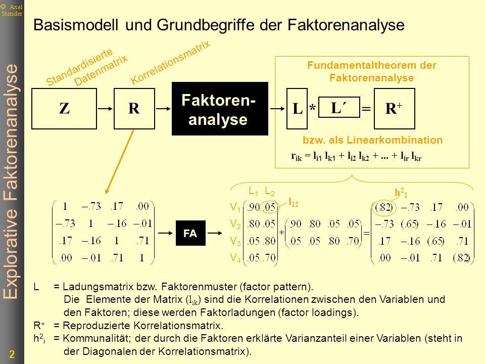 Explorative Faktorenanalyse 3 Axel Stender s 2 = 1.00 hi2ui2hi2ui2 l i1 2 l i2 2 l ik 2 l ir 2 b i 2 e i 2 r ii 2 e i 2 Aufteilung der standardisierten Varianz einer Variablen s 2 = Standardisierte Varianz einer Variablen.