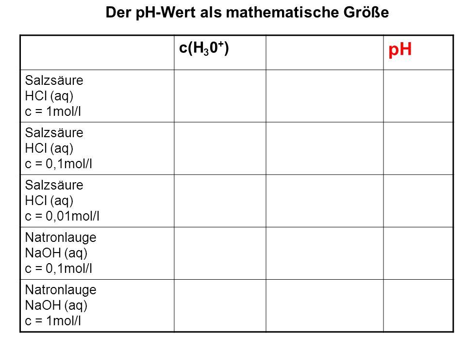 Der pH-Wert als mathematische Größe c(H 3 0 + ) pH Salzsäure HCl (aq) c = 1mol/l 1mol/l= 10 0 mol/l0 Salzsäure HCl (aq) c = 0,1mol/l Salzsäure HCl (aq) c = 0,01mol/l Natronlauge NaOH (aq) c = 0,1mol/l Natronlauge NaOH (aq) c = 1mol/l