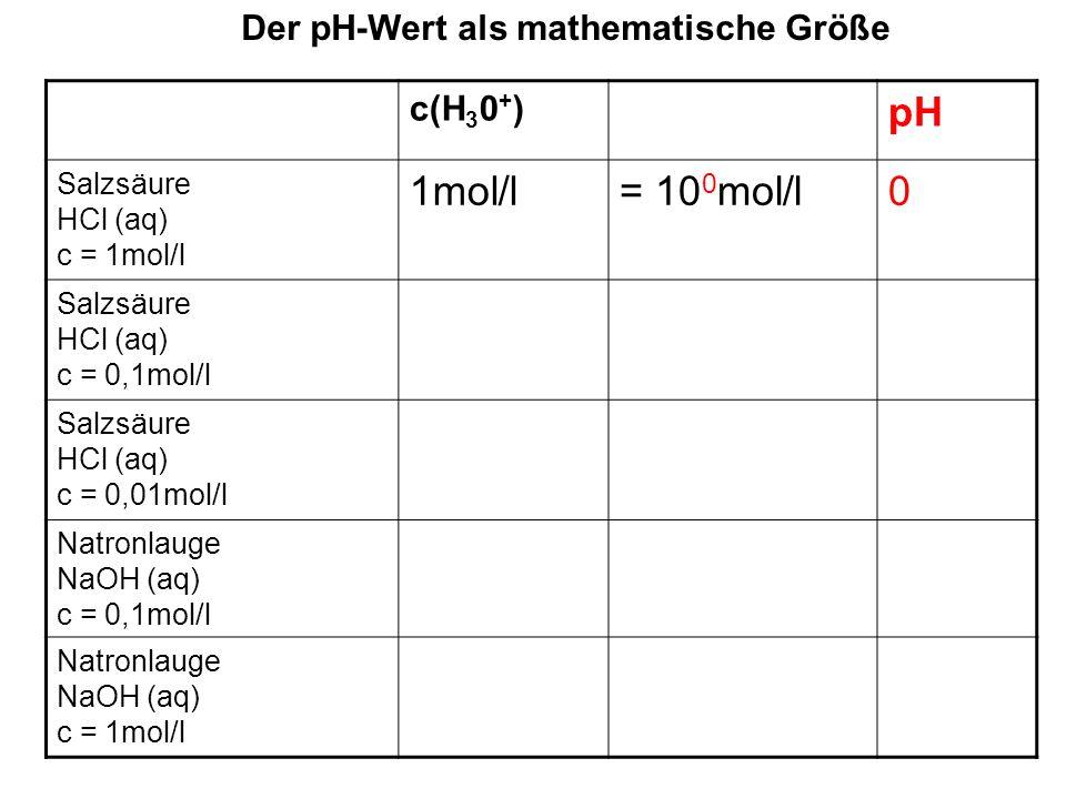 Der pH-Wert als mathematische Größe c(H 3 0 + ) pH Salzsäure HCl (aq) c = 1mol/l 1mol/l= 10 0 mol/l0 Salzsäure HCl (aq) c = 0,1mol/l 0,1mol/l= 10 -1 mol/l1 Salzsäure HCl (aq) c = 0,01mol/l Natronlauge NaOH (aq) c = 0,1mol/l Natronlauge NaOH (aq) c = 1mol/l