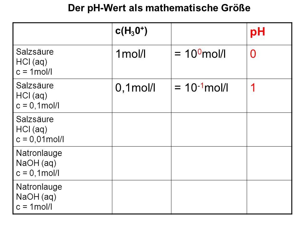 Der pH-Wert als mathematische Größe c(H 3 0 + ) pH Salzsäure HCl (aq) c = 1mol/l 1mol/l= 10 0 mol/l0 Salzsäure HCl (aq) c = 0,1mol/l 0,1mol/l= 10 -1 mol/l1 Salzsäure HCl (aq) c = 0,01mol/l 0,01mol/l= 10 -2 mol/l2 Natronlauge NaOH (aq) c = 0,1mol/l Natronlauge NaOH (aq) c = 1mol/l