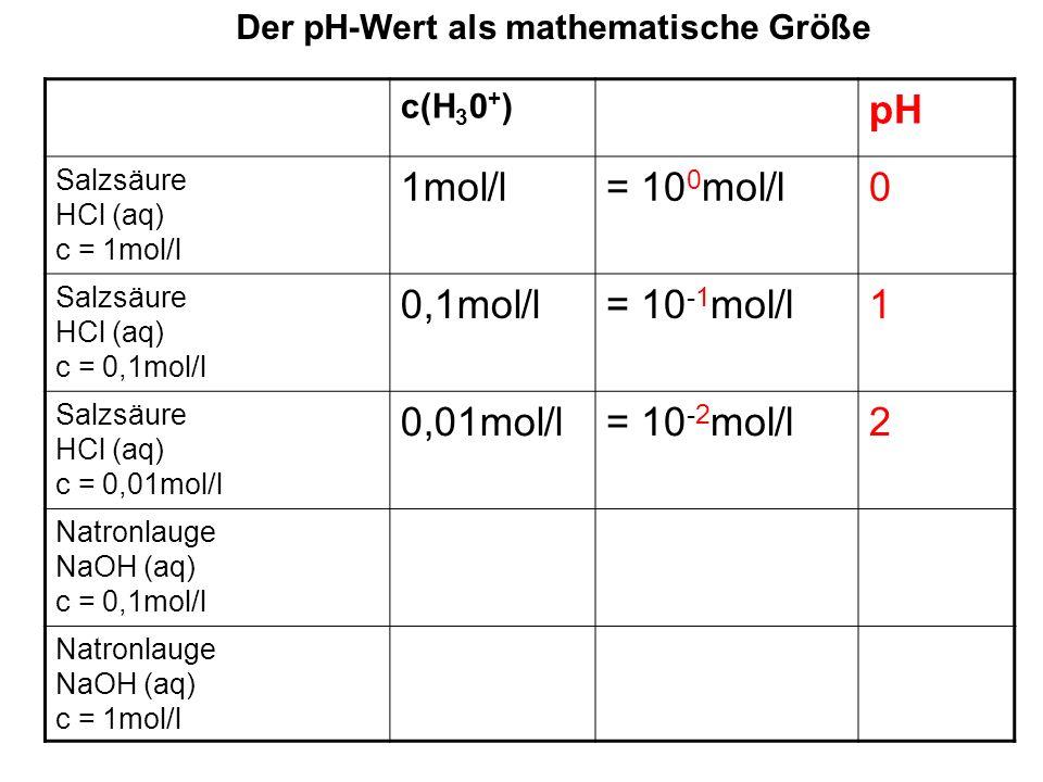 Der pH-Wert als mathematische Größe c(H 3 0 + ) pH Salzsäure HCl (aq) c = 1mol/l 1mol/l= 10 0 mol/l0 Salzsäure HCl (aq) c = 0,1mol/l 0,1mol/l= 10 -1 mol/l1 Salzsäure HCl (aq) c = 0,01mol/l 0,01mol/l= 10 -2 mol/l2 Natronlauge NaOH (aq) c = 0,1mol/l 0,0000000000001 mol/l = 10 -13 mol/l13 Natronlauge NaOH (aq) c = 1mol/l