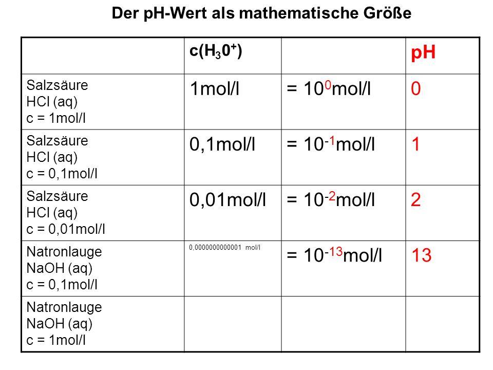 Der pH-Wert als mathematische Größe c(H 3 0 + ) pH Salzsäure HCl (aq) c = 1mol/l 1mol/l= 10 0 mol/l0 Salzsäure HCl (aq) c = 0,1mol/l 0,1mol/l= 10 -1 mol/l1 Salzsäure HCl (aq) c = 0,01mol/l 0,01mol/l= 10 -2 mol/l2 Natronlauge NaOH (aq) c = 0,1mol/l 0,0000000000001 mol/l = 10 -13 mol/l13 Natronlauge NaOH (aq) c = 1mol/l 0,00000000000001 mol/l = 10 -14 mol/l14