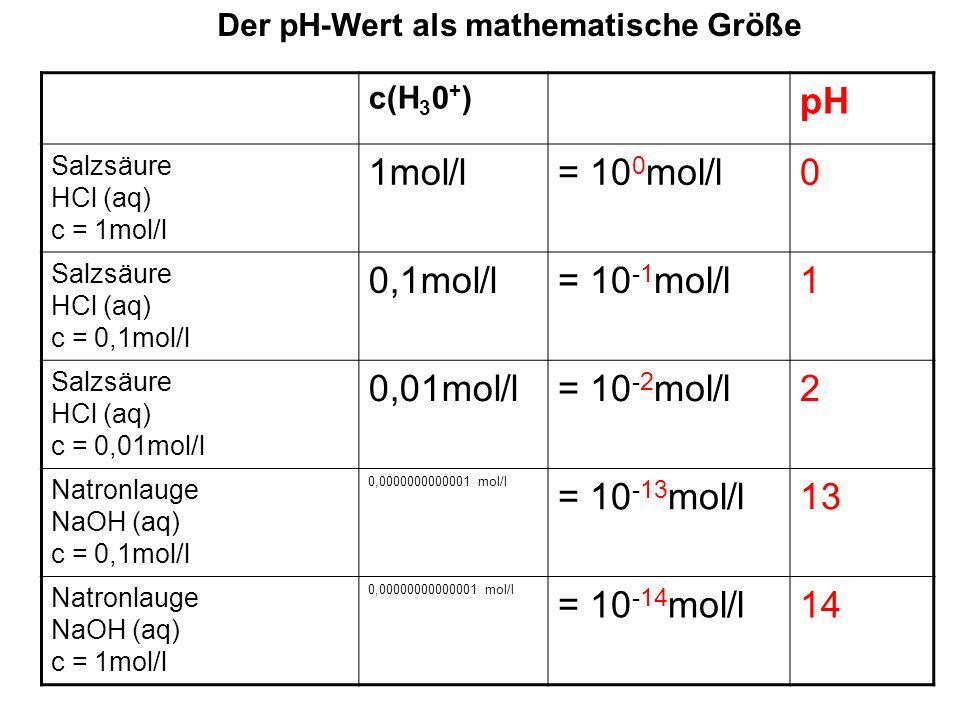 Der pH-Wert als mathematische Größe c(H 3 0 + ) pH Salzsäure HCl (aq) c = 1mol/l 1mol/l= 10 0 mol/l0 allgemein gilt: c(H 3 0 + ) = 10 -pH mol/l pH = - log c(H 3 0 + ) Definition: Der pH-Wert ist der mit 1 multiplizierte Zehnerlogarithmus der Oxonium H 3 O + ionenkonzentration).