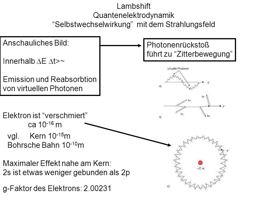 Lambshift Quantenelektrodynamik Selbstwechselwirkung mit dem Strahlungsfeld Anschauliches Bild: Innerhalb E t>~ Emission und Reabsorbtion von virtuell