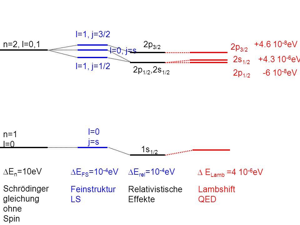Schrödinger gleichung ohne Spin n=1 l=0 n=2, l=0,1 E n =10eV E FS =10 -4 eV Feinstruktur LS l=0 j=s l=0, j=s l=1, j=3/2 l=1, j=1/2 Relativistische Eff