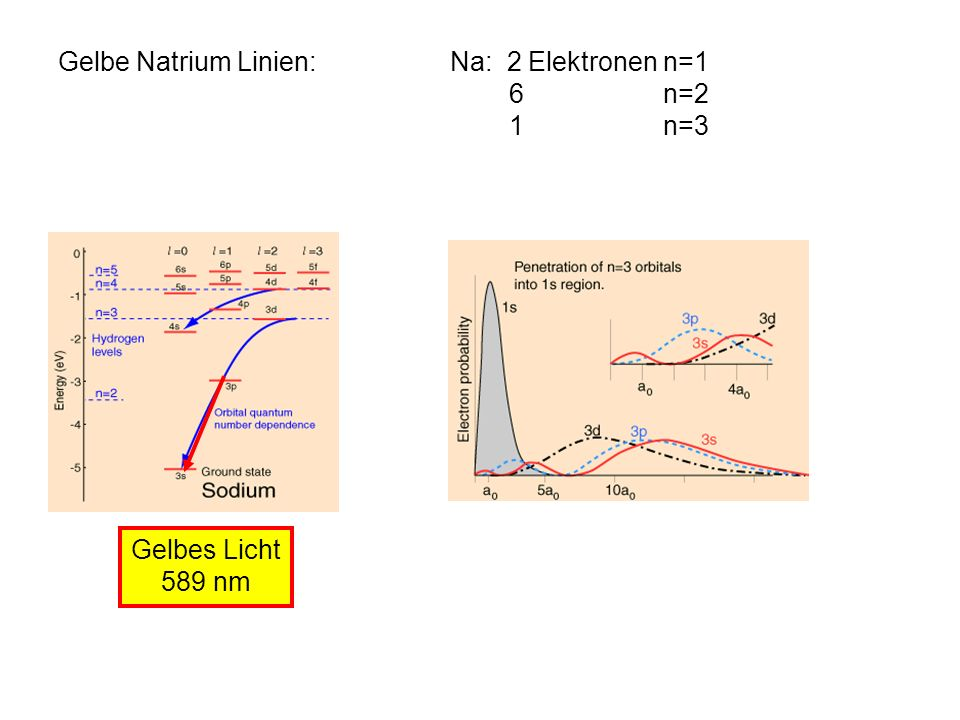 Gelbe Natrium Linien: Gelbes Licht 589 nm Na: 2 Elektronen n=1 6 n=2 1 n=3