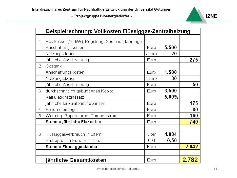 IZNE Interdisziplinäres Zentrum für Nachhaltige Entwicklung der Universität Göttingen - Projektgruppe Bioenergiedörfer - Wirtschaftlichkeit Wärmekunden11