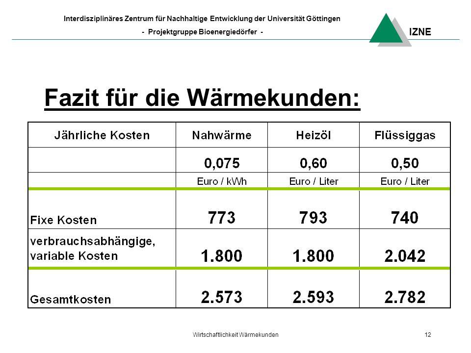 IZNE Interdisziplinäres Zentrum für Nachhaltige Entwicklung der Universität Göttingen - Projektgruppe Bioenergiedörfer - Wirtschaftlichkeit Wärmekunden12 Fazit für die Wärmekunden: