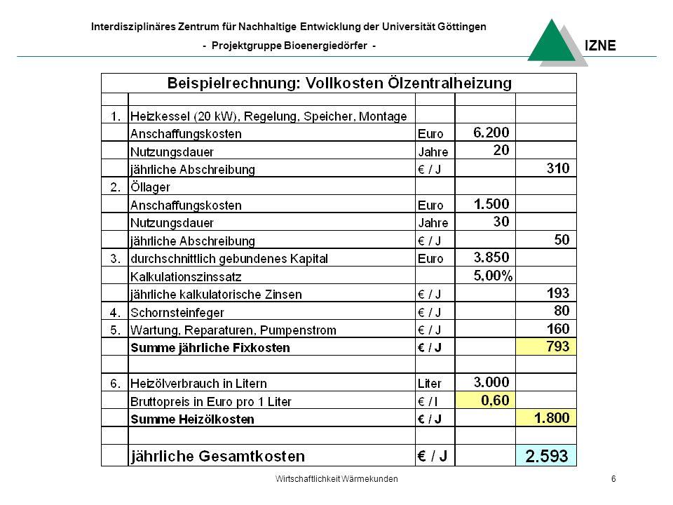 IZNE Interdisziplinäres Zentrum für Nachhaltige Entwicklung der Universität Göttingen - Projektgruppe Bioenergiedörfer - Wirtschaftlichkeit Wärmekunden6