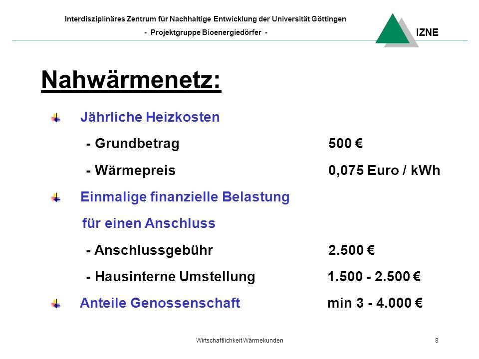 IZNE Interdisziplinäres Zentrum für Nachhaltige Entwicklung der Universität Göttingen - Projektgruppe Bioenergiedörfer - Wirtschaftlichkeit Wärmekunden8 Nahwärmenetz: Jährliche Heizkosten - Grundbetrag500 - Wärmepreis0,075 Euro / kWh Einmalige finanzielle Belastung für einen Anschluss - Anschlussgebühr 2.500 - Hausinterne Umstellung 1.500 - 2.500 Anteile Genossenschaft min 3 - 4.000