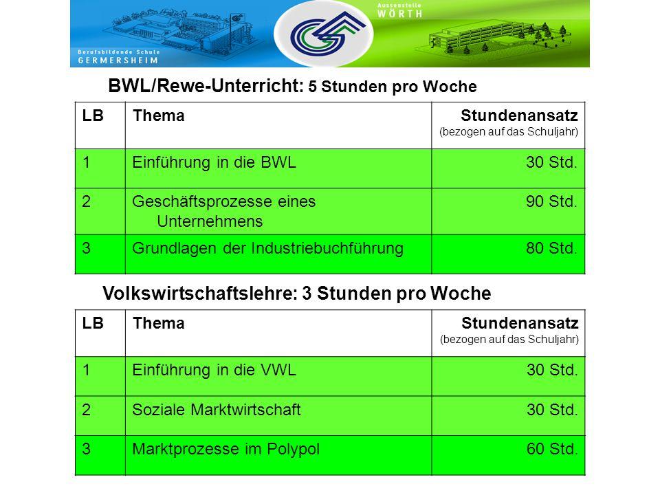 BWL/Rewe-Unterricht: 5 Stunden pro Woche LBThemaStundenansatz (bezogen auf das Schuljahr) 1Einführung in die BWL30 Std. 2Geschäftsprozesse eines Unter