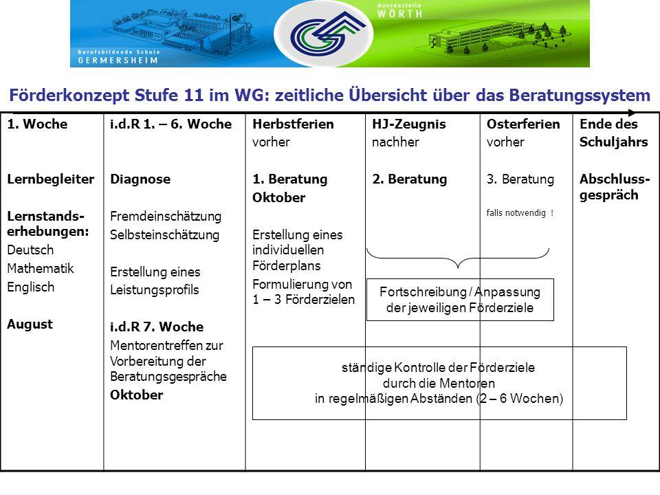 Förderkonzept Stufe 11 im WG: zeitliche Übersicht über das Beratungssystem 1. Woche Lernbegleiter Lernstands- erhebungen: Deutsch Mathematik Englisch
