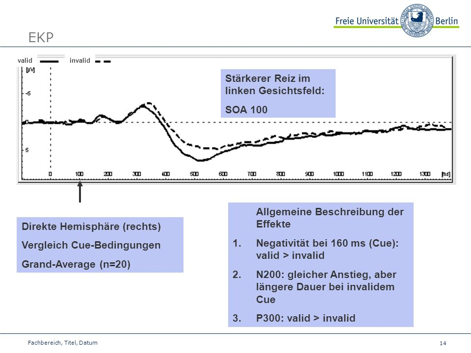 14 Fachbereich, Titel, Datum EKP validinvalid Direkte Hemisphäre (rechts) Vergleich Cue-Bedingungen Grand-Average (n=20) Allgemeine Beschreibung der E