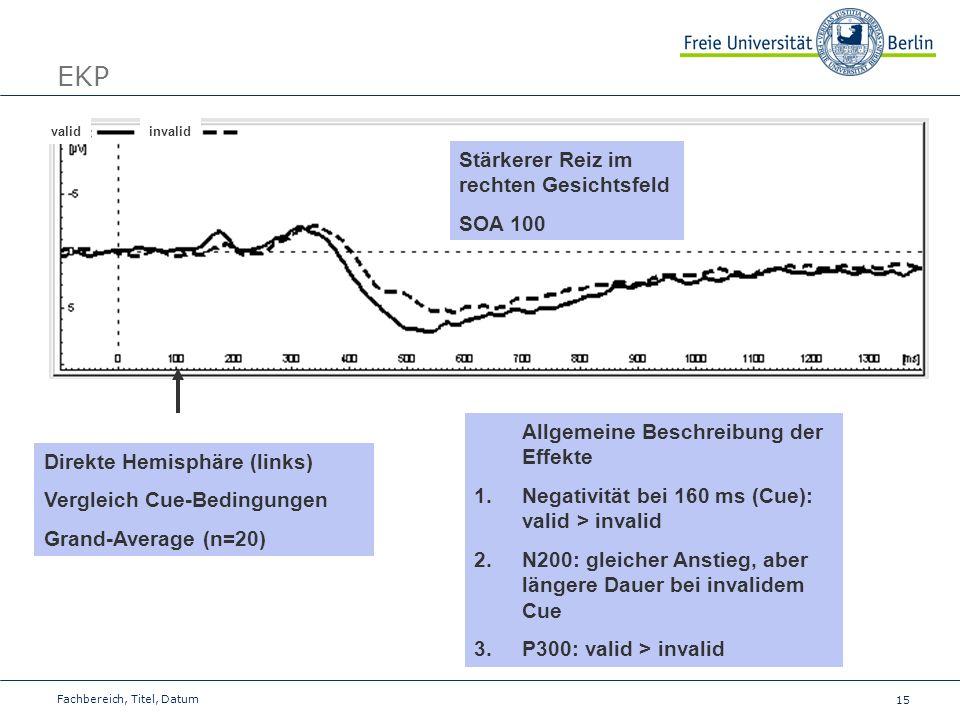 15 Fachbereich, Titel, Datum EKP validinvalid Direkte Hemisphäre (links) Vergleich Cue-Bedingungen Grand-Average (n=20) Allgemeine Beschreibung der Ef