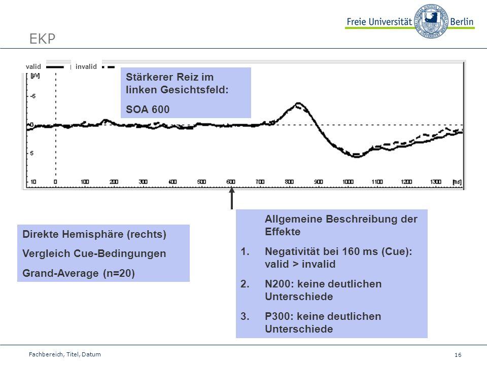 16 Fachbereich, Titel, Datum EKP validinvalid Stärkerer Reiz im linken Gesichtsfeld: SOA 600 Direkte Hemisphäre (rechts) Vergleich Cue-Bedingungen Gra