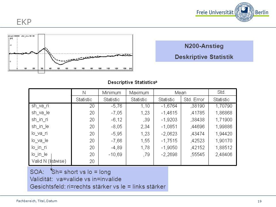 19 Fachbereich, Titel, Datum EKP N200-Anstieg Deskriptive Statistik SOA: Sh= short vs lo = long Validität: va=valide vs in=invalide Gesichtsfeld: ri=r