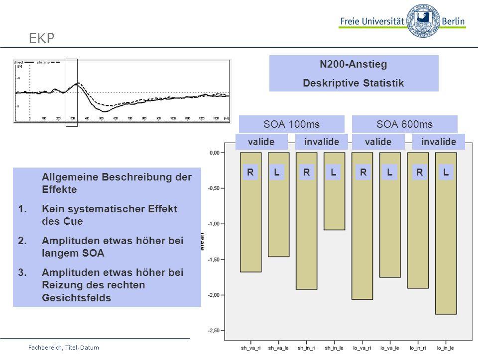 20 Fachbereich, Titel, Datum EKP N200-Anstieg Deskriptive Statistik Allgemeine Beschreibung der Effekte 1.Kein systematischer Effekt des Cue 2.Amplitu